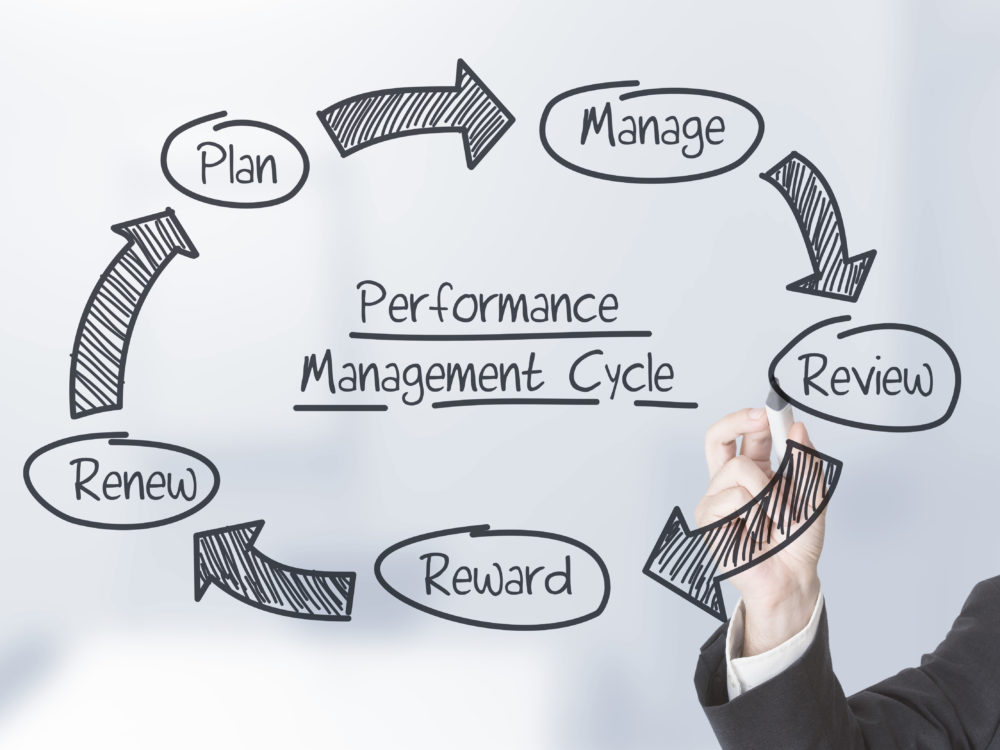 Why Most Performance Management System are a Waste of Time and Resources