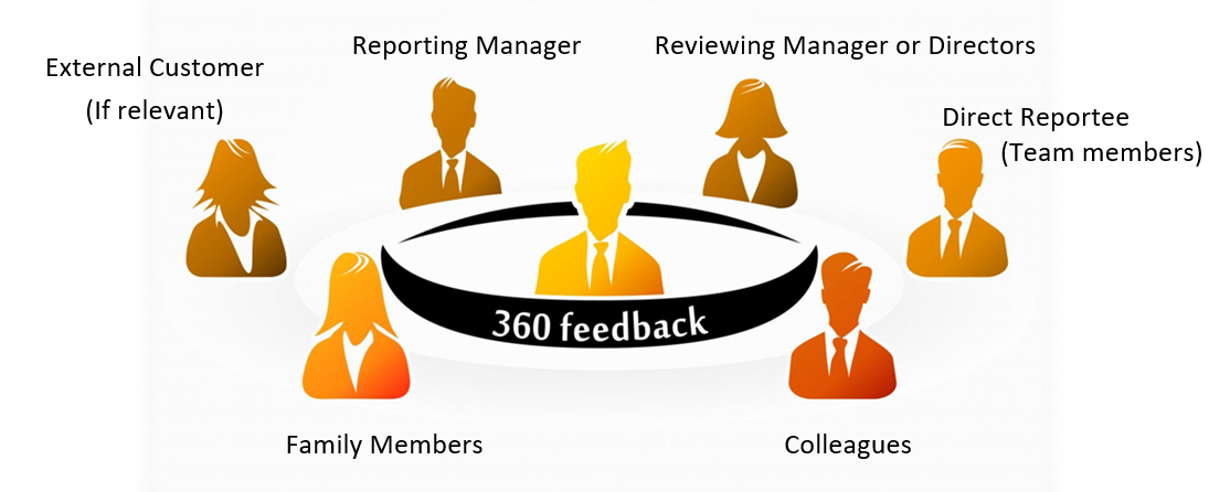 How to use 360 Degree Feedback for leadership development