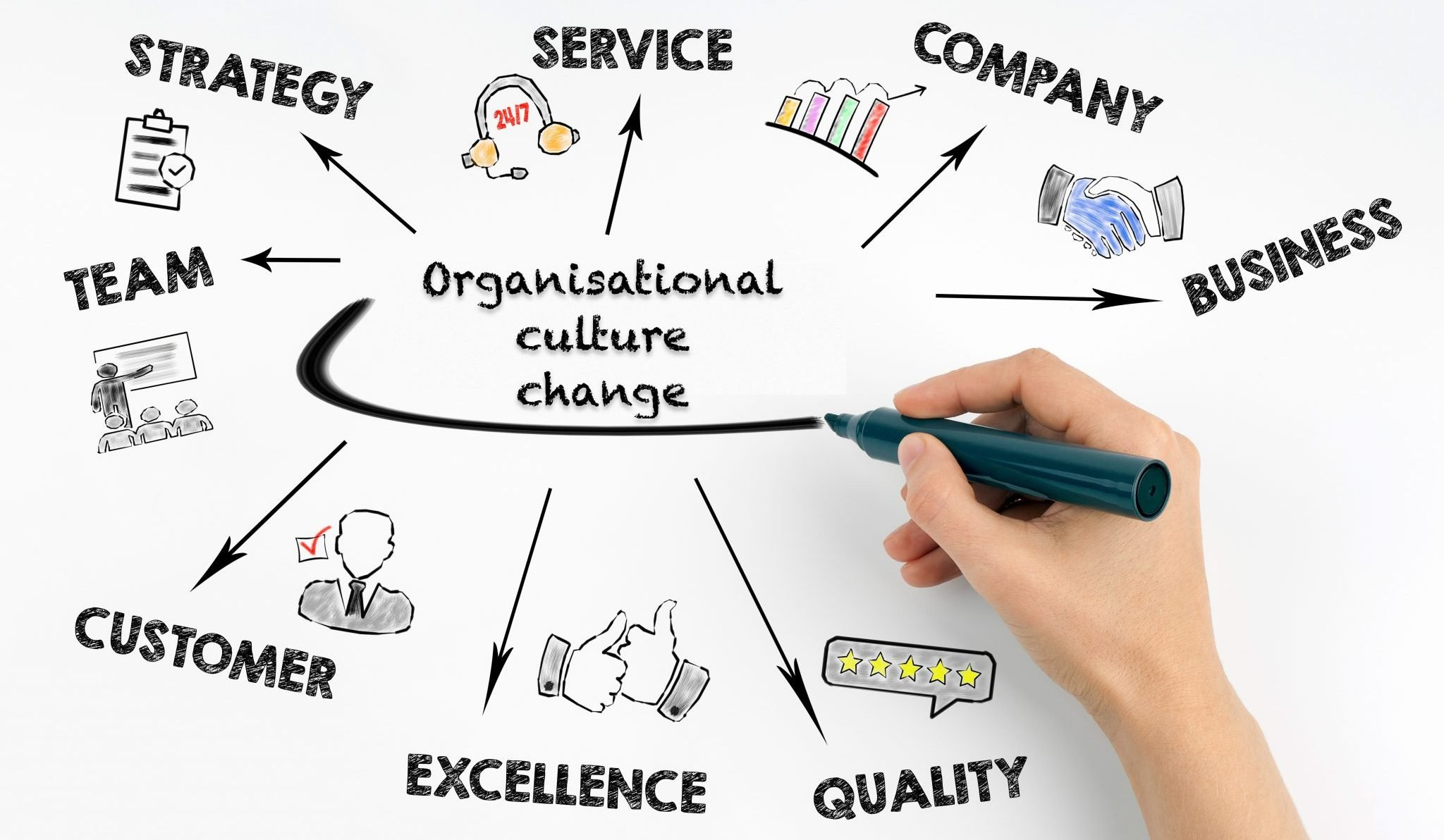 We should give organisational culture the seriousness it deserves