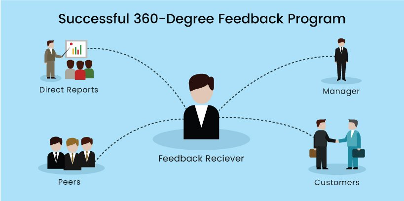 The Value of Undertaking 360 Degree Assessments for Managers