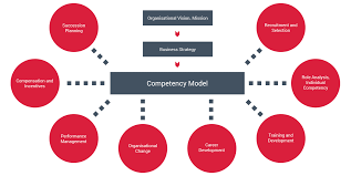 Guidelines to Developing A Competence Model
